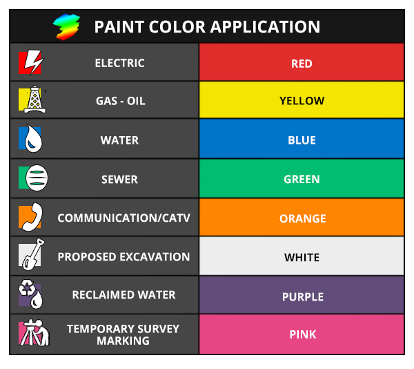 construction and striping paint application chart